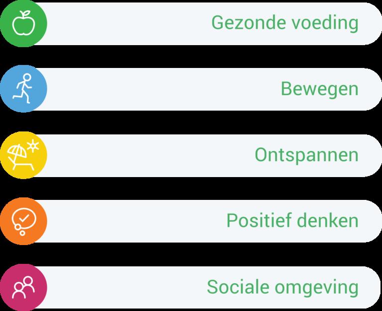 vitaal_veranderen_duurzame_verandering_schema_karin_hornstra